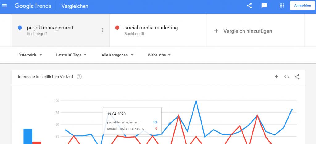 Google Trends Vergleiche